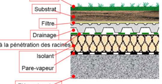 Philippe Peiger :toitures biodiverses et biosolaires